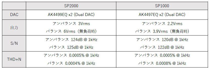 新フラッグシップモデル「A&ultima SP2000」発売|Astell&Kern